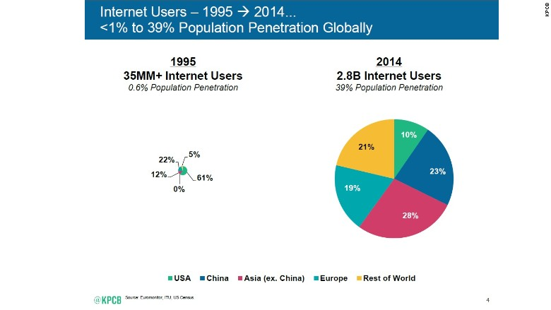 meeker internet penetration first slide