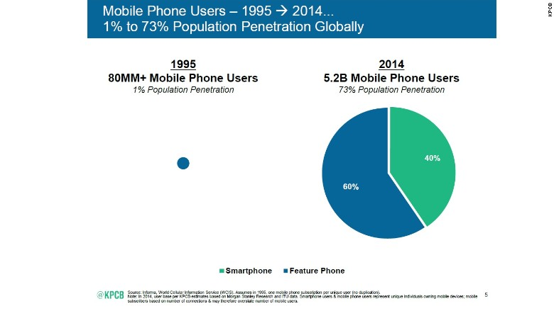 meeker mobile penetration