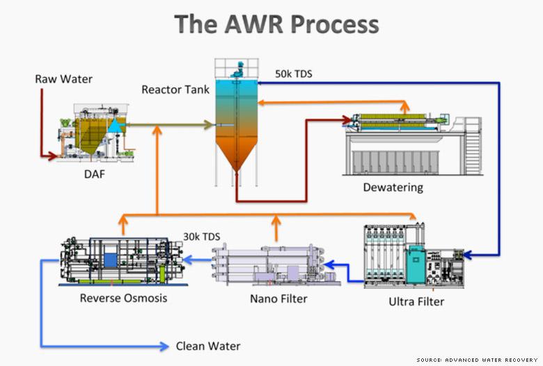 awr process