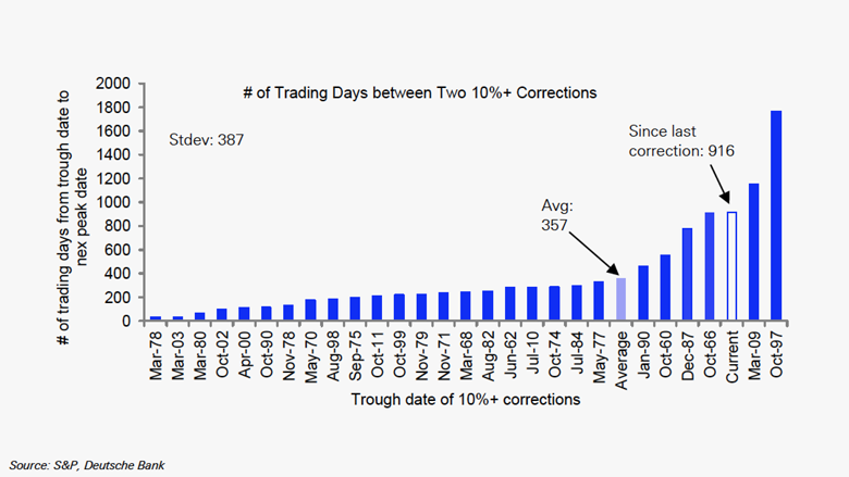 trading days