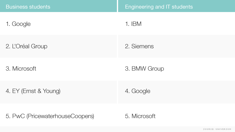 europe top employers 2015
