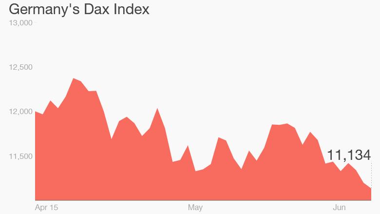 dax correction germany stocks chart