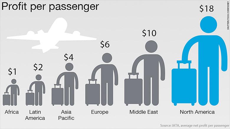 profit per passenger new