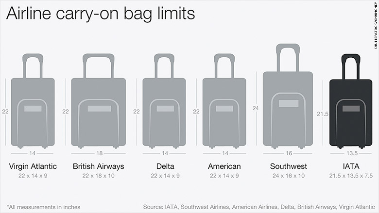 Airlines could shrink carry-on bag size