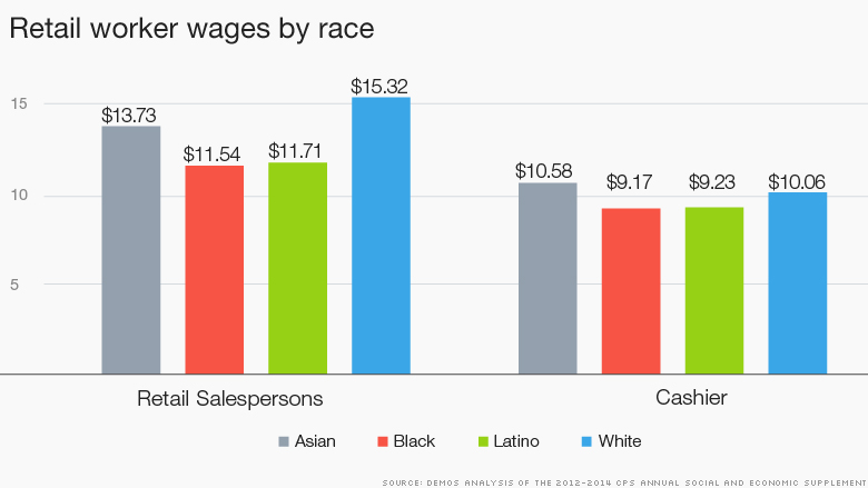 retail minority pay