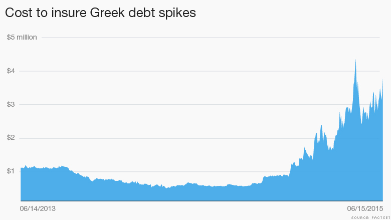 greece default spikes 2