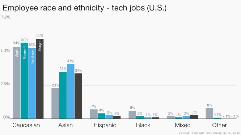 tech diversity