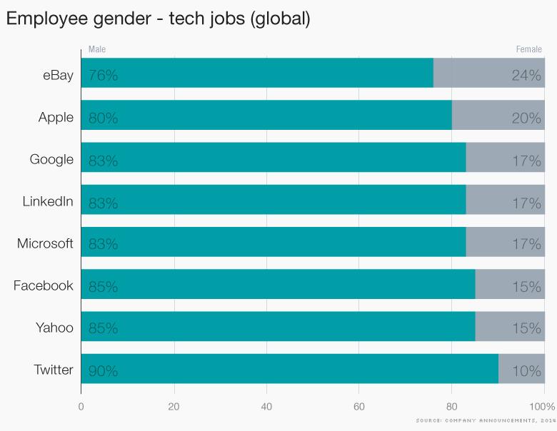 tech diversity gender