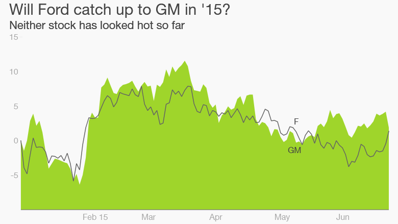 Ford GM stocks