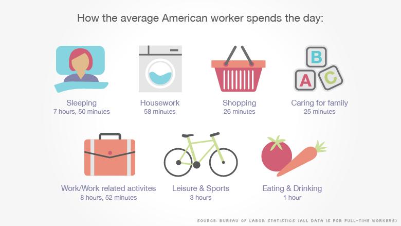 average american worker