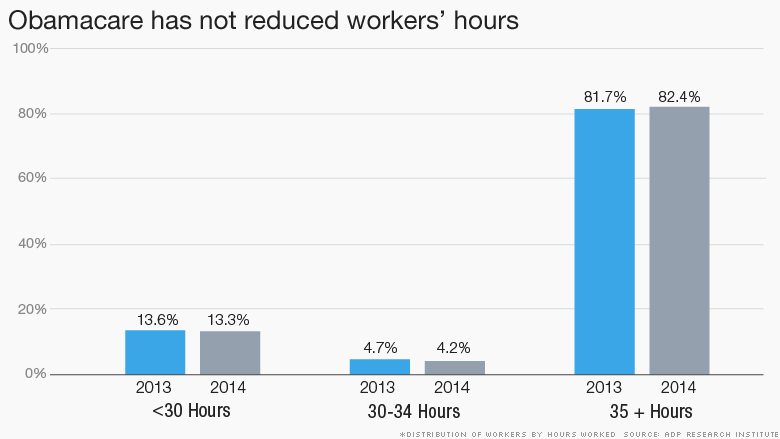 Obamacare reduced workers bar