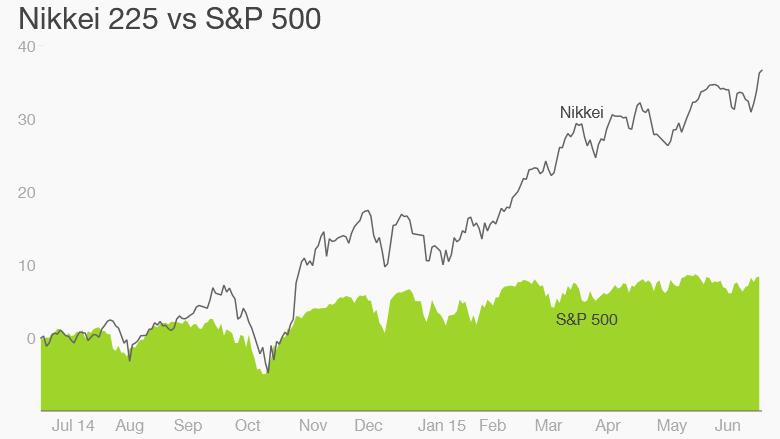 nikkei vs sp500
