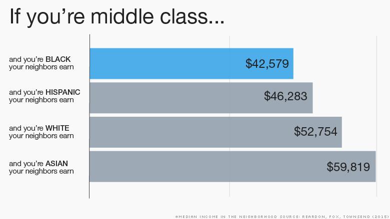 median income in neighborhood