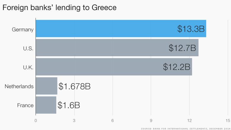 chart greece lending