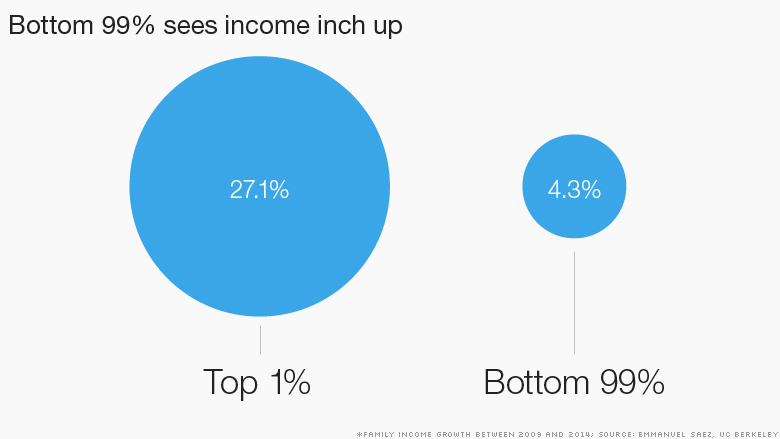 chart income growth