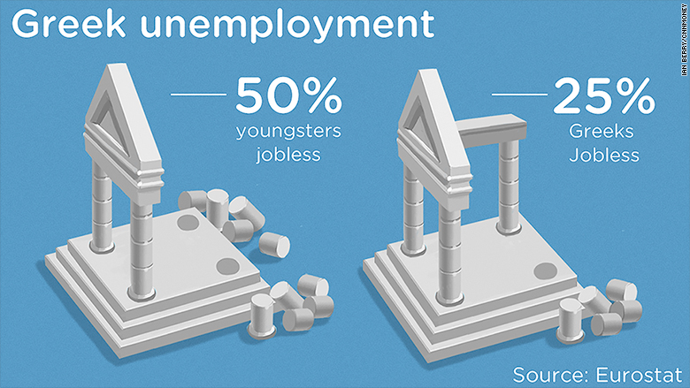 greek unemployment