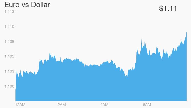euro dollar monday