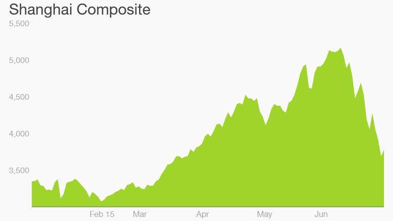 shanghai investors chart