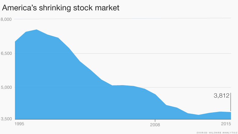 shrinking stocks