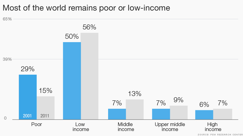 chart most of world poor