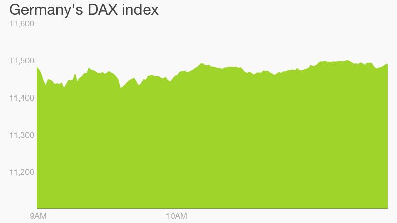 dax monday