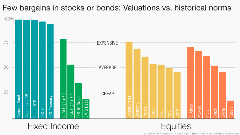 chart valuation