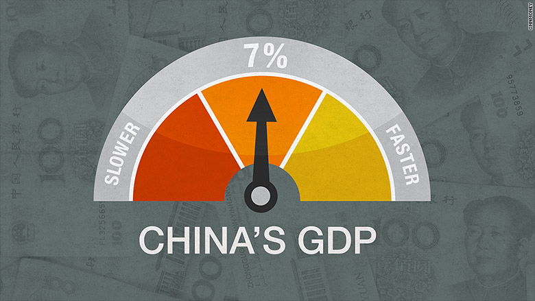 china gdp growth neutral