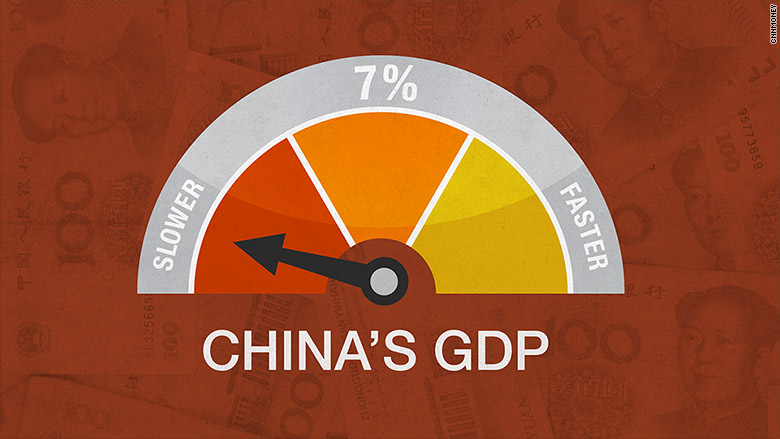 china gdp growth slow