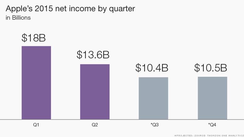 chart quarter projected bar