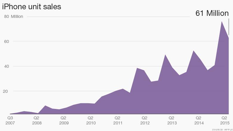 chart iphone unit sales