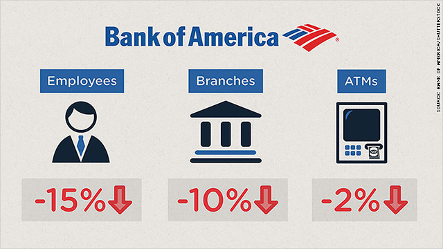 Hundreds of Bank of America branches are disappearing