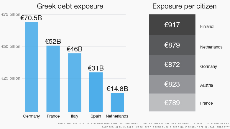 greek bailout debt update