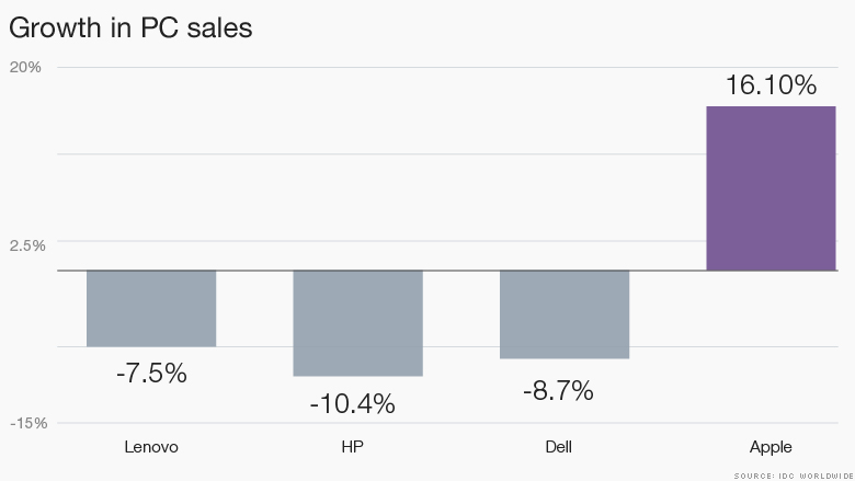 chart pc growth