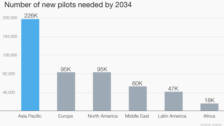 pilots needed by 2034