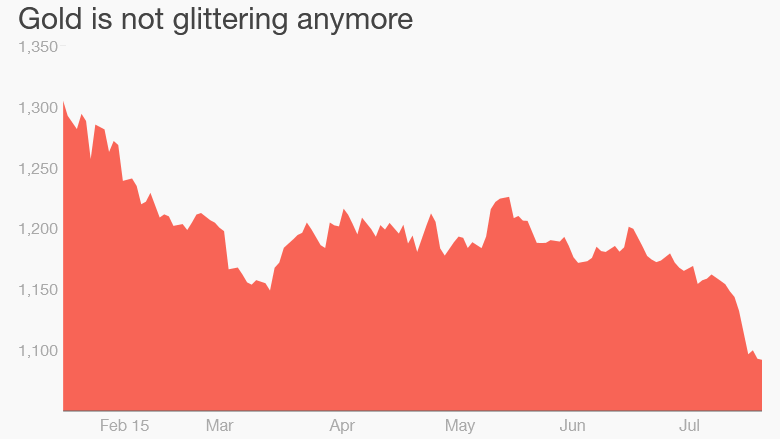 gold prices slump