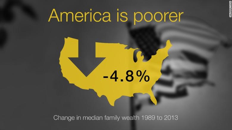 america poorer