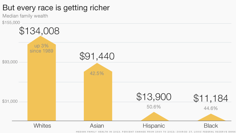 america wealth race richer