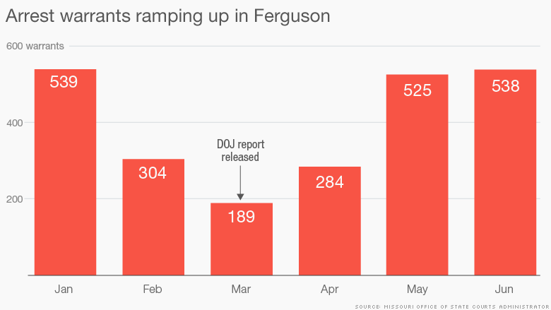 chart ferguson arrest warrants