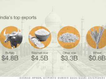 Holy cow! India is the world's largest beef exporter
