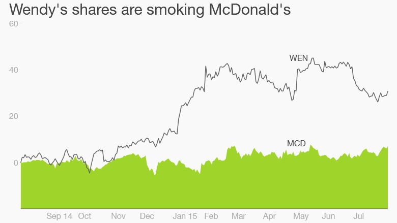Wendys Taking Bite Out Of Mcdonalds Profits