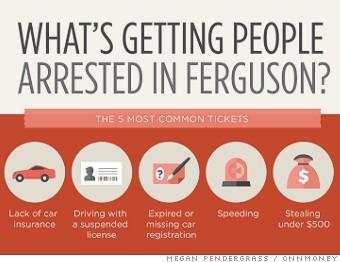One year later: Ferguson is still pumping out arrest warrants