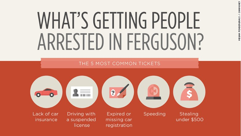 ferguson most common tickets