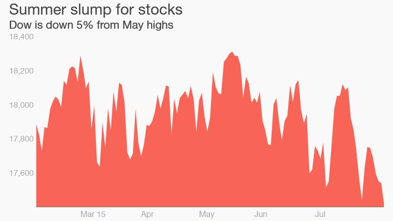 Dow summer slump