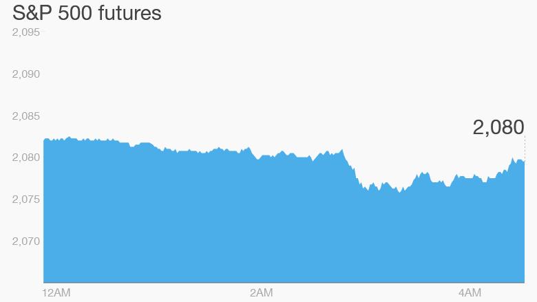 premarkets stocks trading