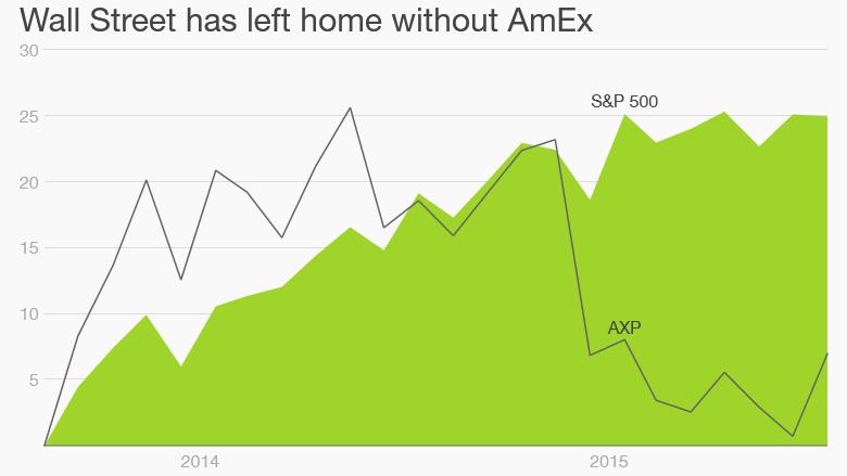 amex stock