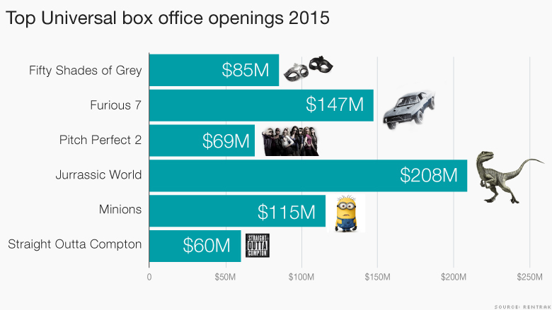 universal box office revenue 2015