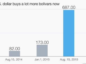 Maduro Did Make One Reform That Venezuelans Like They Can Finally Dollars Sort Of Up To 300 A Day But Only 200 Be In