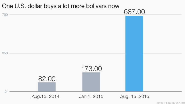 US Dollars to Bolivars