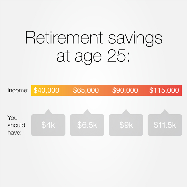 How much you should have saved for retirement right now