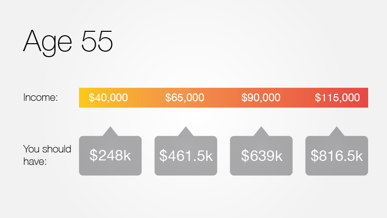 In your 50s - How much you should have saved for retirement